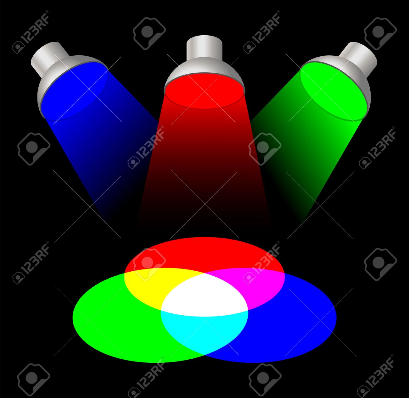 Additive Color Mixing With Three Spotlights The Primary Light Colors Red Green And Blue
