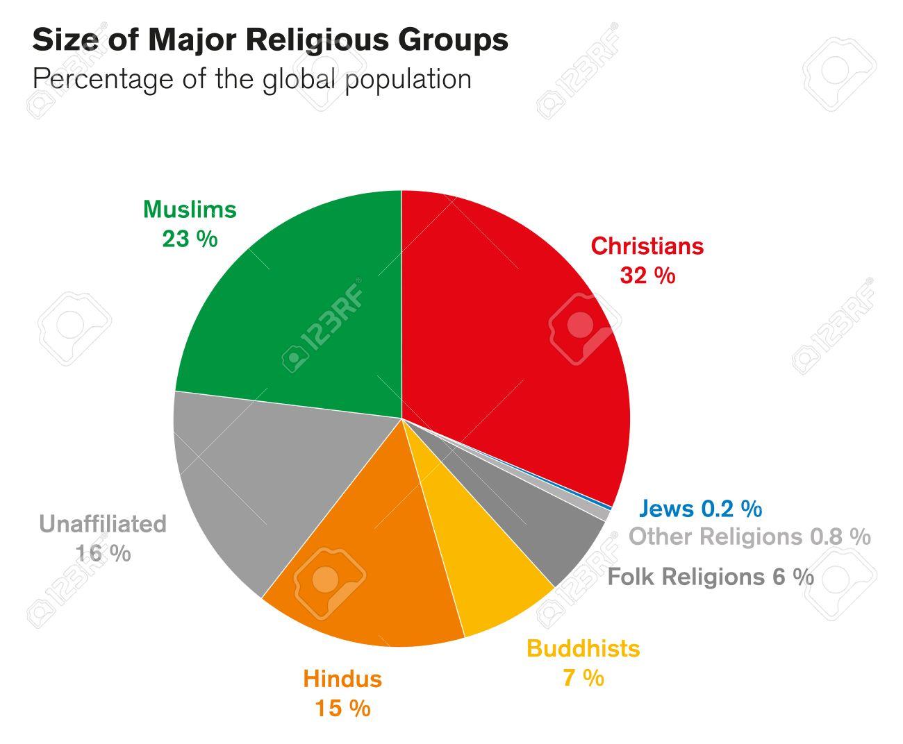 Die gren der groen religisen gruppen kuchendiagramm die gren der groen religisen gruppen kuchendiagramm prozentualer anteil der weltbevlkerung weltreligionen ccuart Images