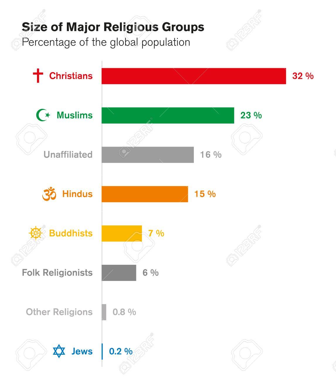 Die gren der groen religisen gruppen weltreligionen die gren der groen religisen gruppen weltreligionen balkendiagramm mit prozentsatz der weltbevlkerung christen ccuart Gallery