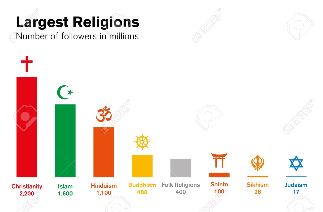 World Religions Histogram Number Of Followers In Millions Major - World's largest religions in order