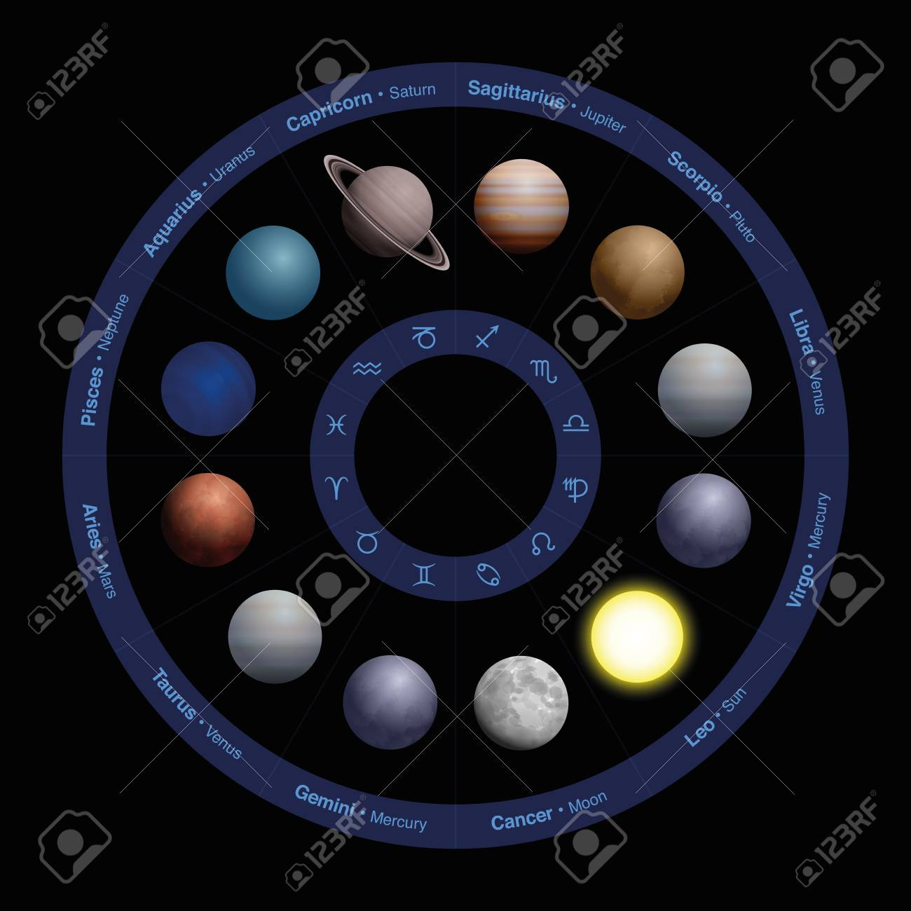 Planets of astrology realistic design in zodiac circle with planets of astrology realistic design in zodiac circle with names in the outer biocorpaavc Gallery