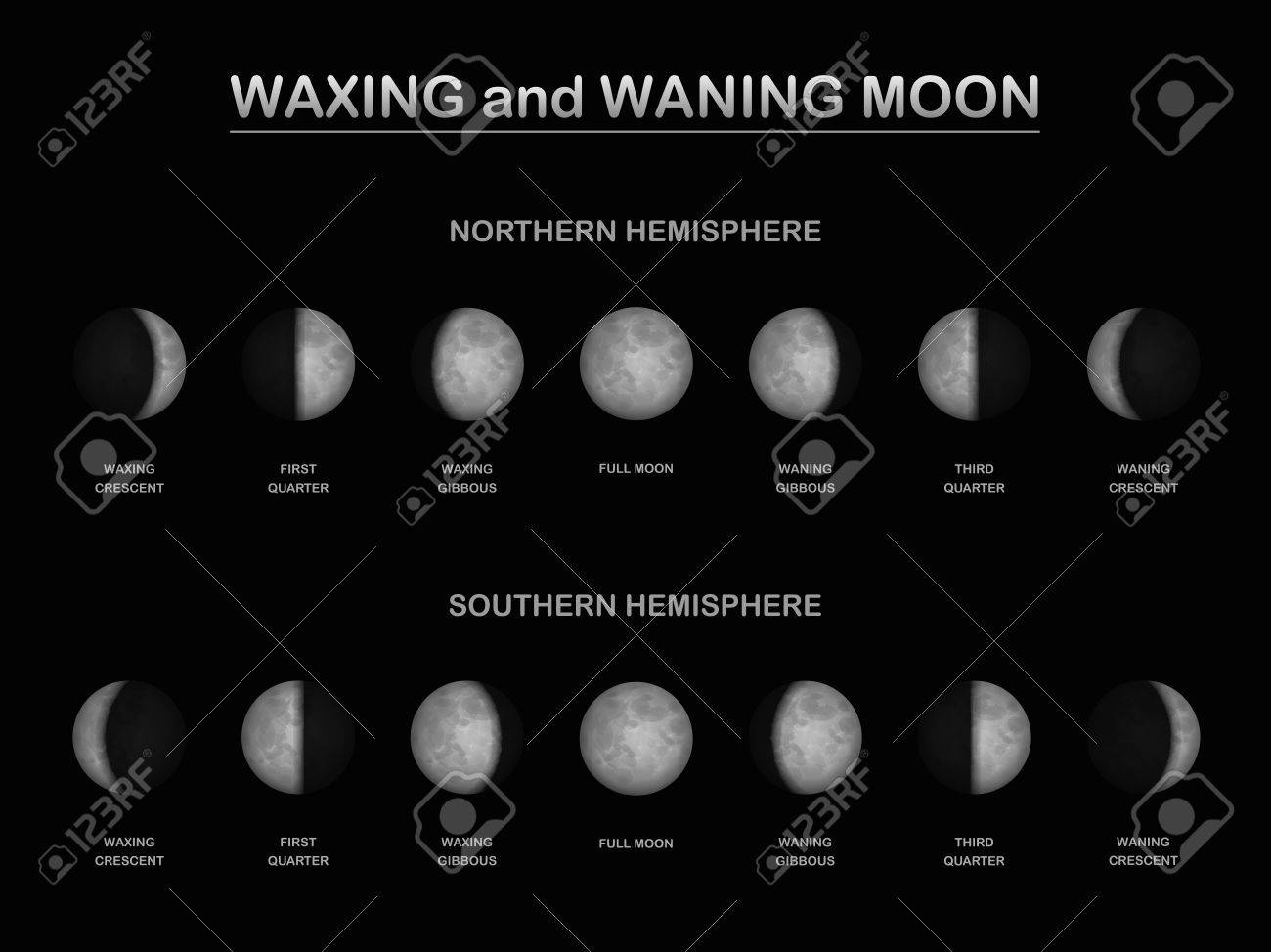 Moon Phases Diagram Southern Hemisphere Moonphasesdiagramjpg As Seen From The Northern And