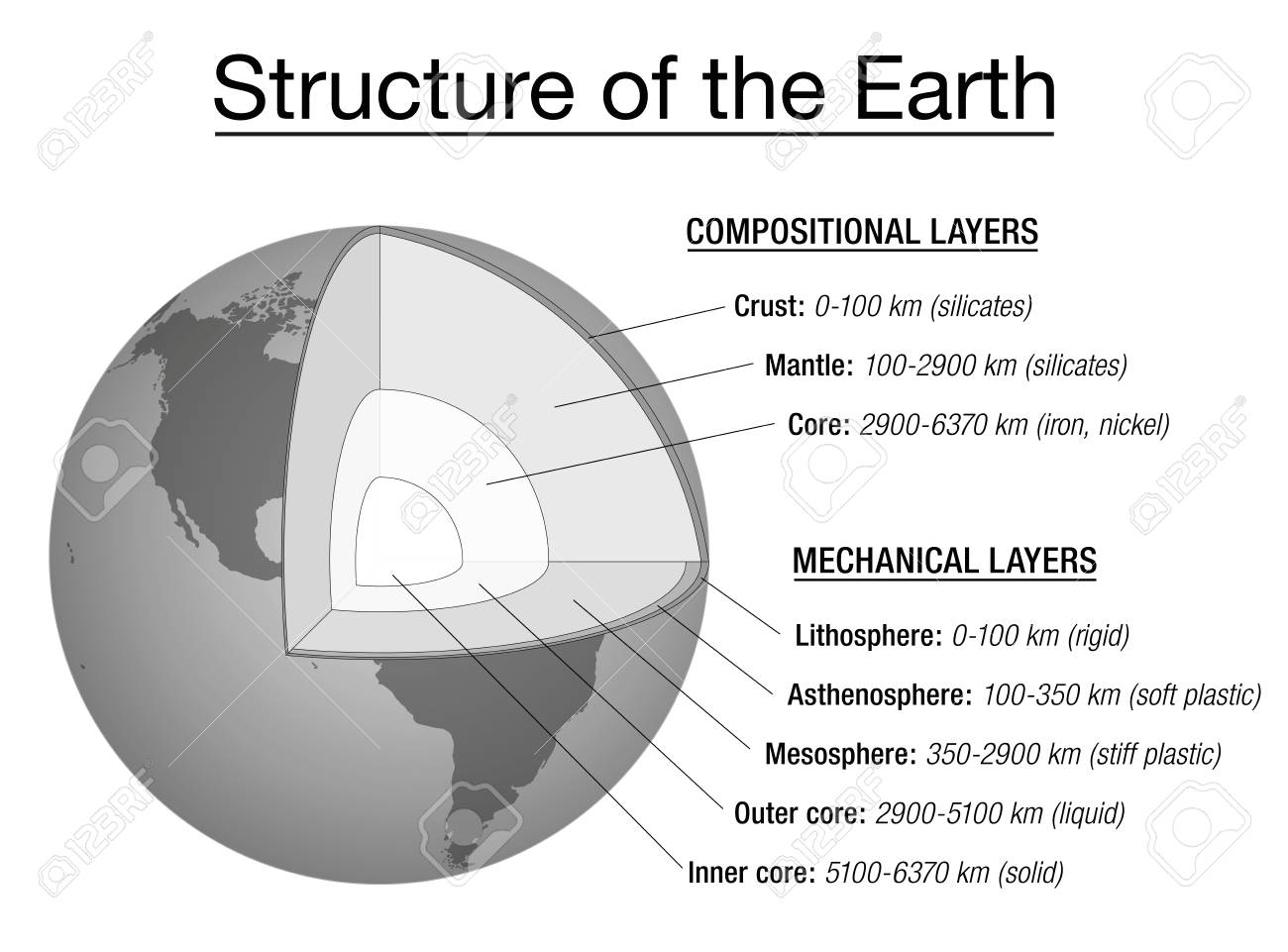 structure of the earth explanation chart - cross section and layers of the  earths interior,