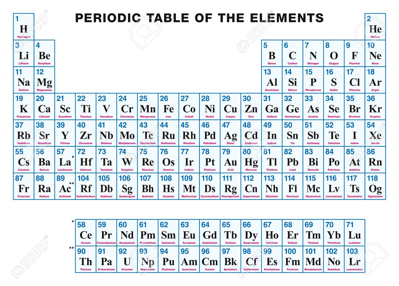 Periodic table of the elements english tabular arrangement periodic table of the elements english tabular arrangement of the chemical elements with their urtaz Images
