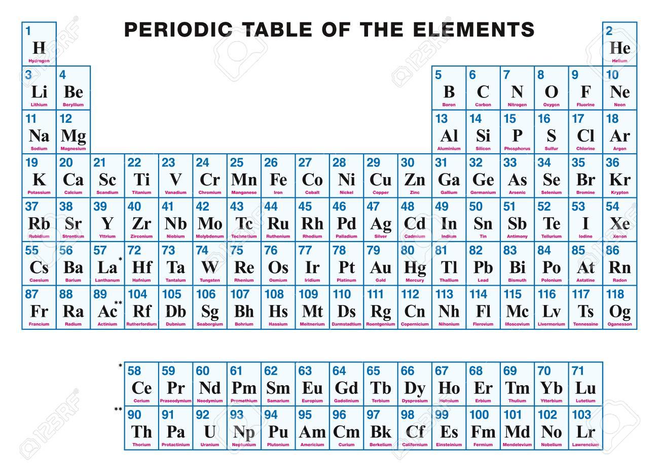 Tabla peridica de los elementos ingls arreglo tabular de los foto de archivo tabla peridica de los elementos ingls arreglo tabular de los elementos qumicos con sus nmeros atmicos smbolos y nombres urtaz Images