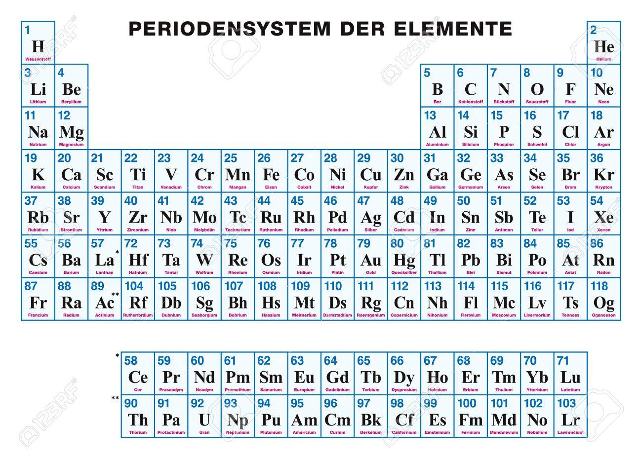 Tabla peridica de los elementos alemn disposicin tabular de los foto de archivo tabla peridica de los elementos alemn disposicin tabular de los elementos qumicos con sus nmeros atmicos smbolos y nombres urtaz Gallery