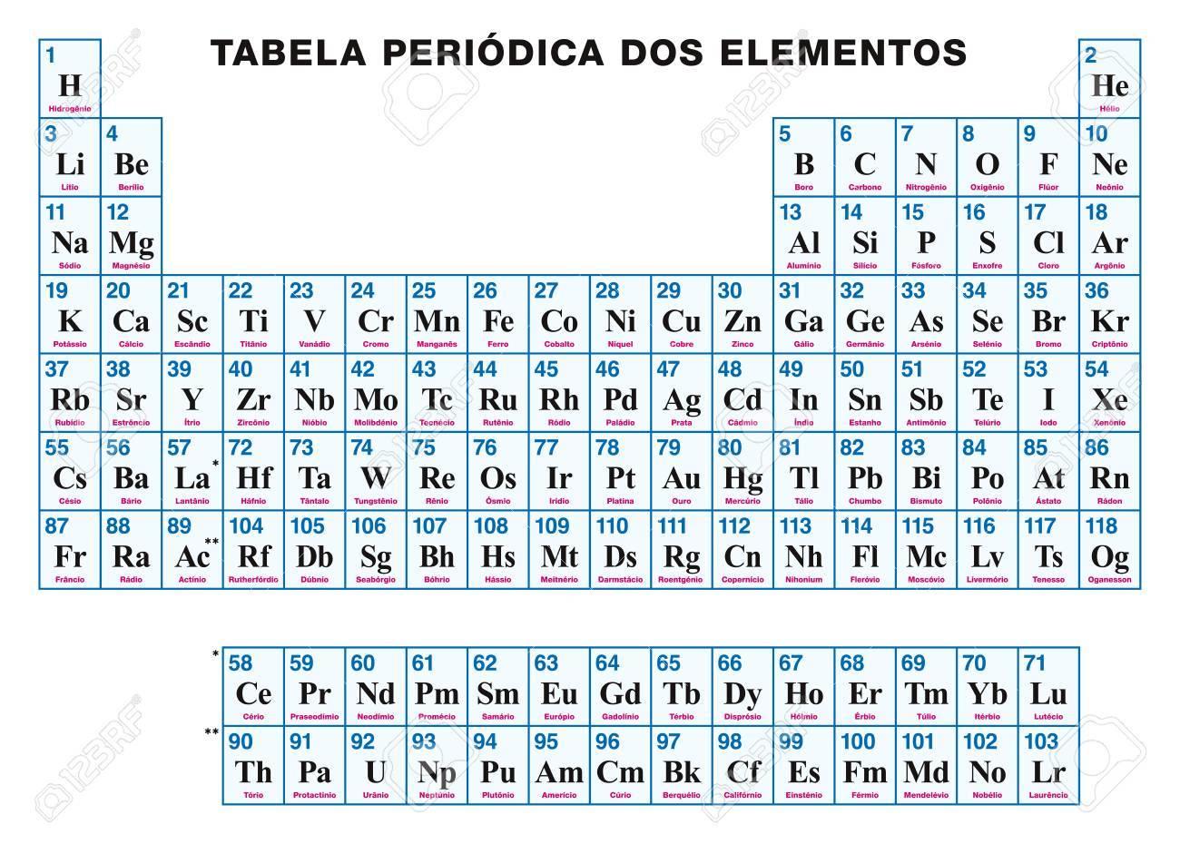 Tabla peridica de los elementos portugus disposicin tabular de foto de archivo tabla peridica de los elementos portugus disposicin tabular de los elementos qumicos con nmeros atmicos smbolos y nombres urtaz Choice Image