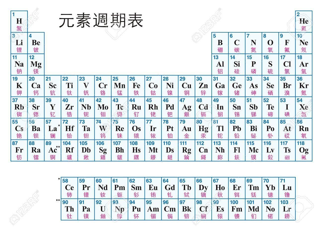Tableau Periodique Des Elements Chinois Disposition Tabulaire Des Elements Chimiques Avec Leurs Numeros Atomiques Symboles Et Noms 118 Elements Confirmes Et Completer Sept Lignes Illustration Vecteur Clip Art Libres De Droits