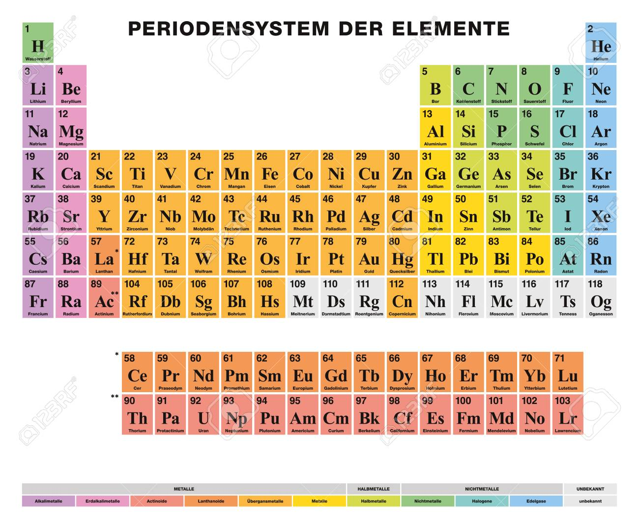 Periodic table of the elements german labeling tabular arrangement periodic table of the elements german labeling tabular arrangement of 118 chemical elements urtaz Images