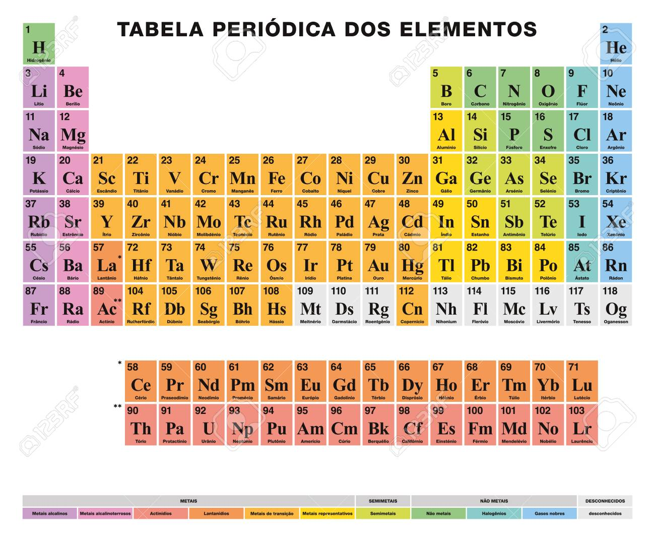 Periodic table of the elements portuguese labeling tabular periodic table of the elements portuguese labeling tabular arrangement 118 chemical elements urtaz Image collections