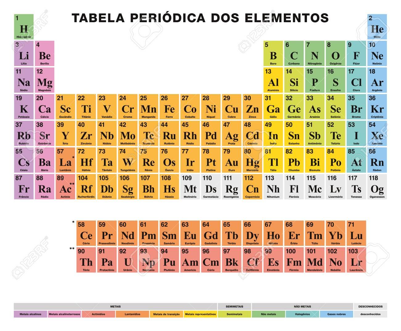 Tabla peridica de los elementos etiquetado portugus disposicin foto de archivo tabla peridica de los elementos etiquetado portugus disposicin tabular 118 elementos qumicos nmeros atmicos smbolos nombres y urtaz Gallery