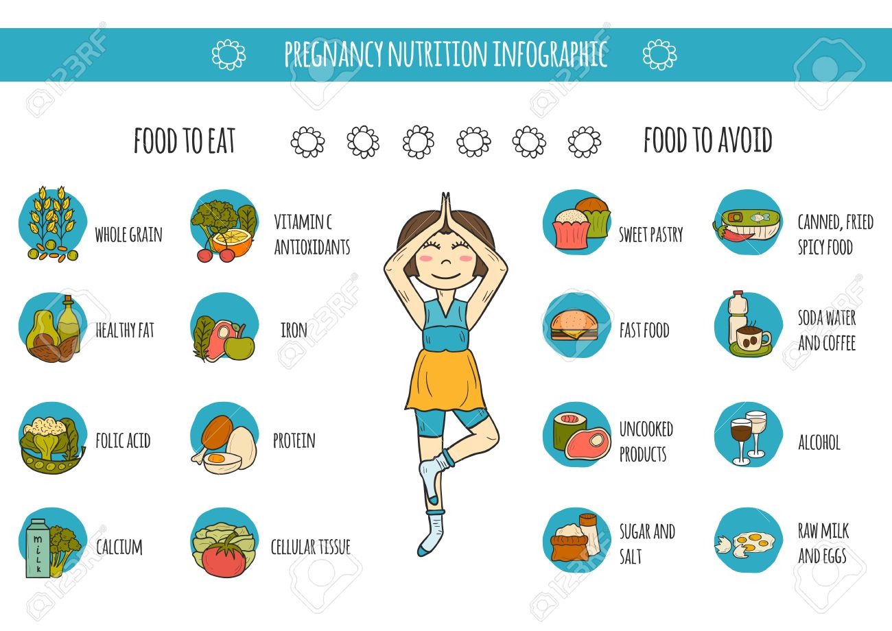 52984932-Set-of-cartoon-hand-drawn-pregnancy-nutrition-infographic-with-pregnant-woman-and-food-Stock-Vector