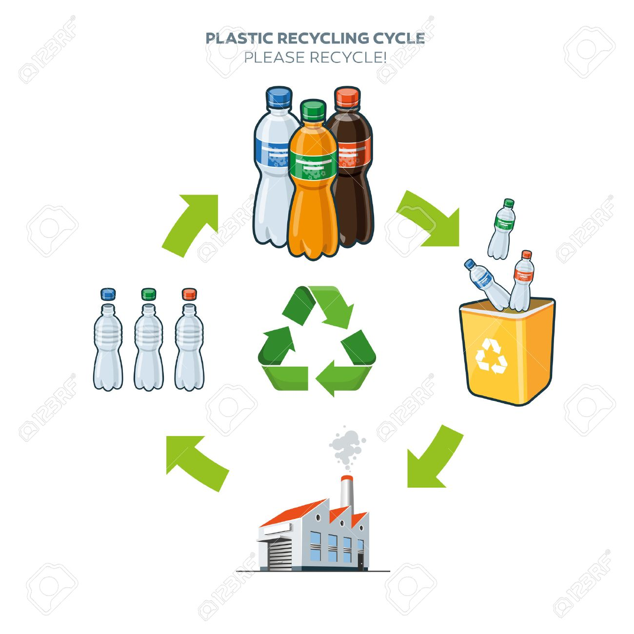Image result for recycle bottle cycle