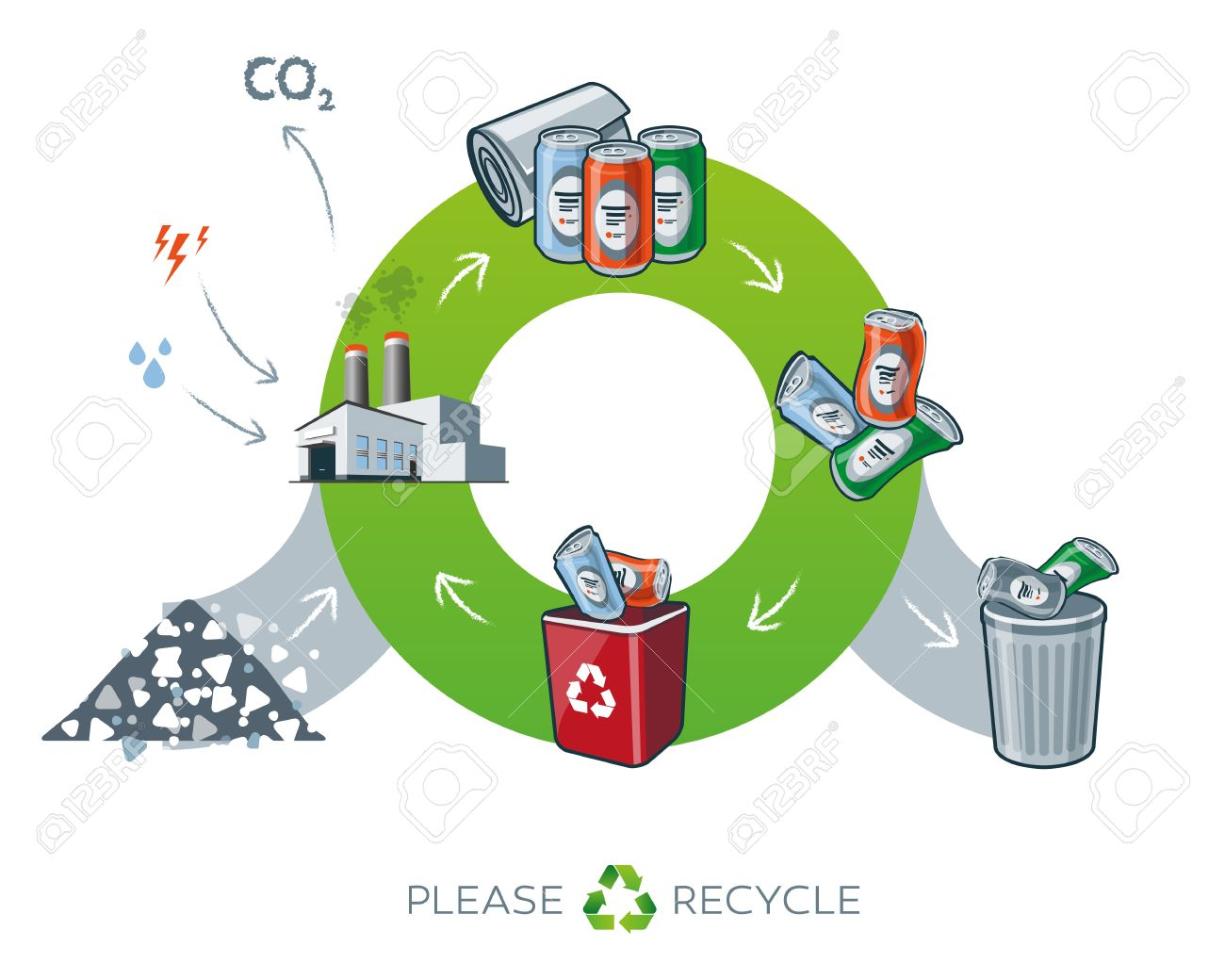 Life cycle of metal recycling simplified scheme illustration in life cycle of metal recycling simplified scheme illustration in cartoon style showing transformation of raw material to metal can products energy and water ccuart Gallery