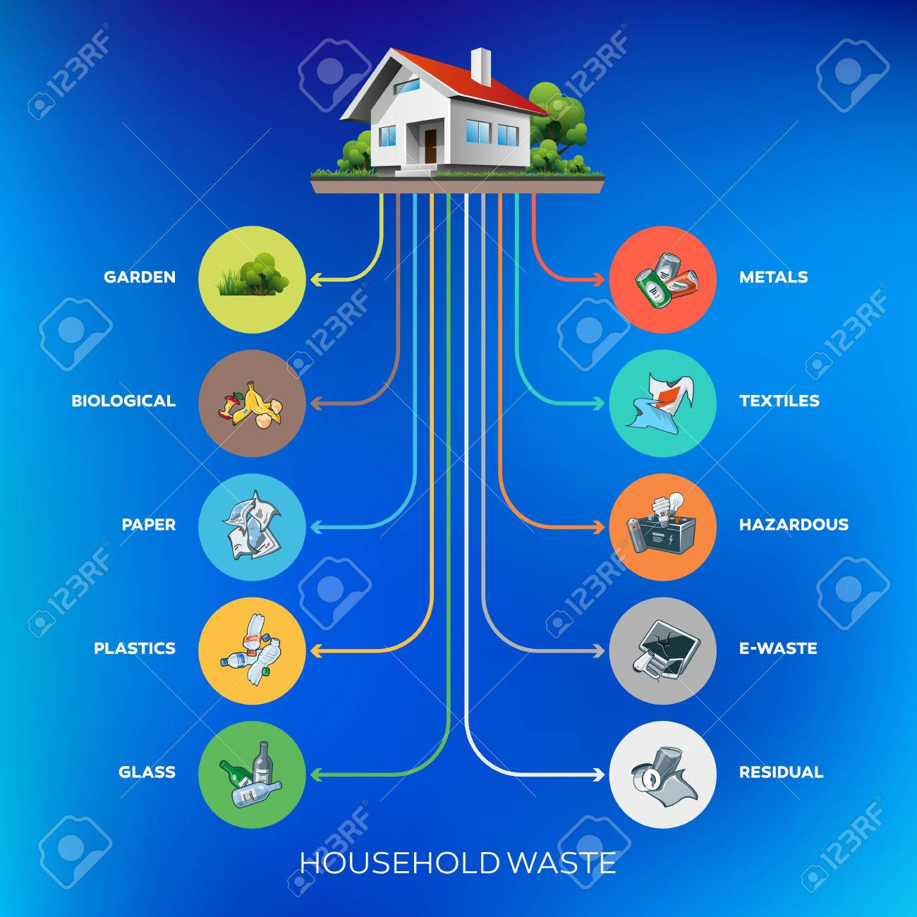 Composition of household waste categories infographic with organic - 45251261