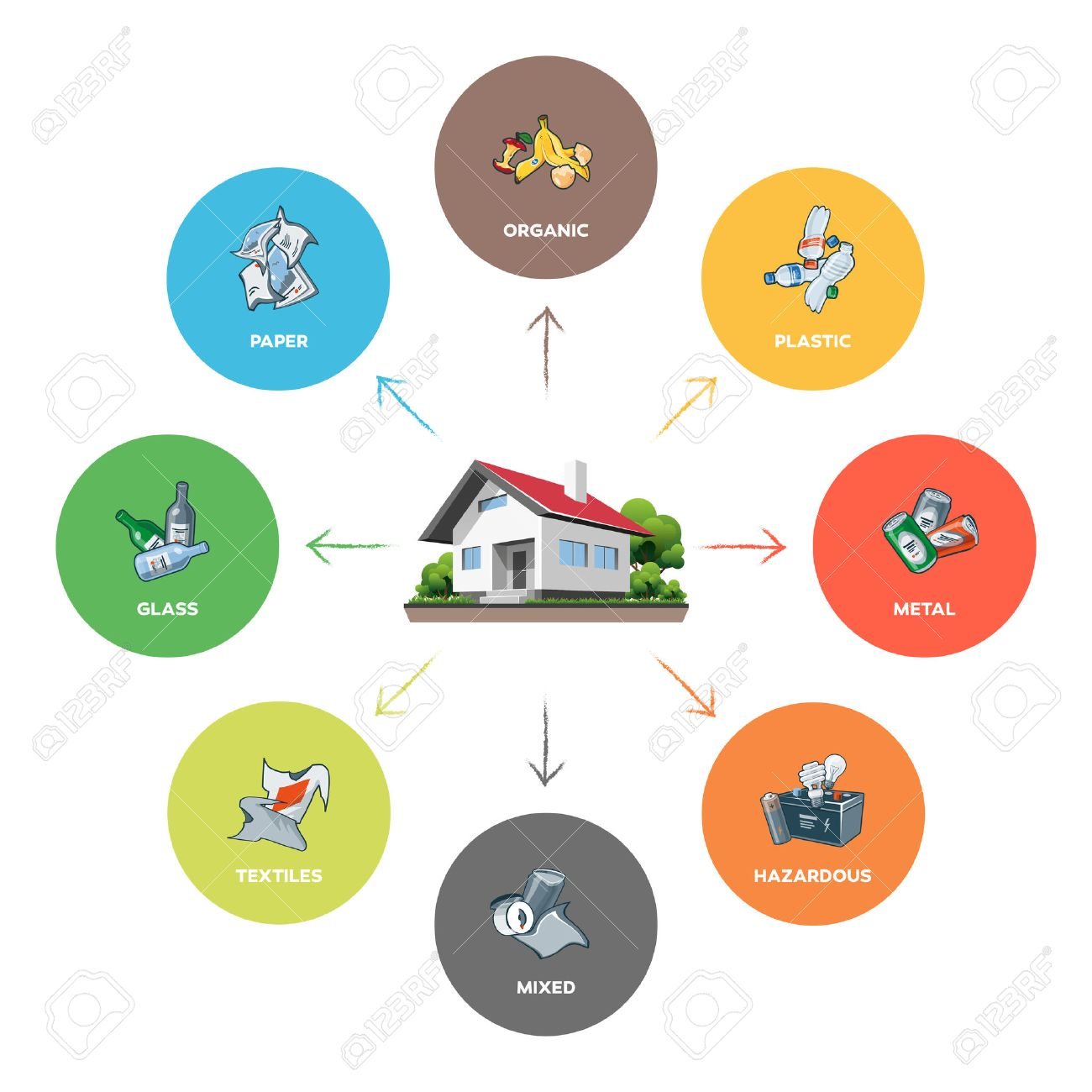 Composition of household waste categories infographic with organic, paper, plastic, glass, metal, textile, hazardous and mixed waste on white background. Waste segregation management concept. - 46038843