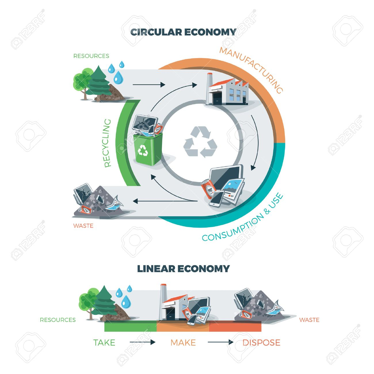 Comparing circular and linear economy showing product life cycle. Natural resources are taken to manufacturing. After usage product is recycled or dumped. Vector illustration on white background. Waste recycling management concept. - 52435640