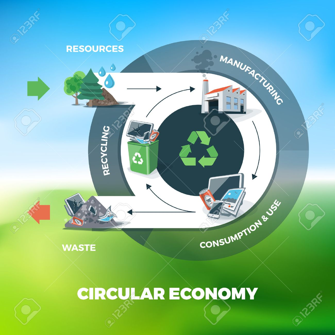 Vector illustration of circular economy showing product and material flow. Product life cycle. Sky meadow nature blurry background. Natural resources are taken to manufacturing. After usage product is recycled or dumped. Waste recycling management concept - 53169056