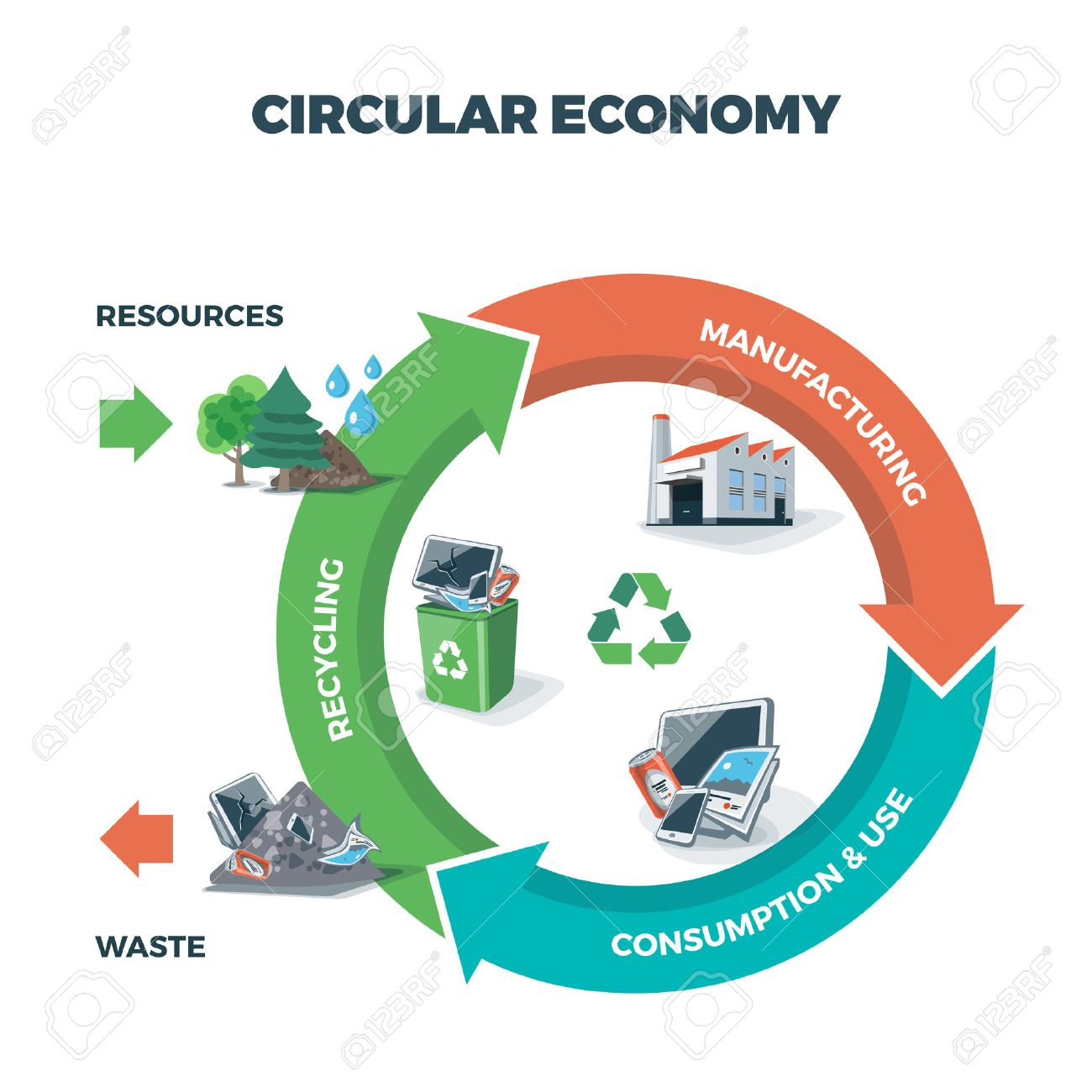 Vector illustration of circular economy showing product and material flow on white background with arrows. Product life cycle. Natural resources are taken to manufacturing. After usage product is recycled or dumped. Waste recycling management concept. - 53172701