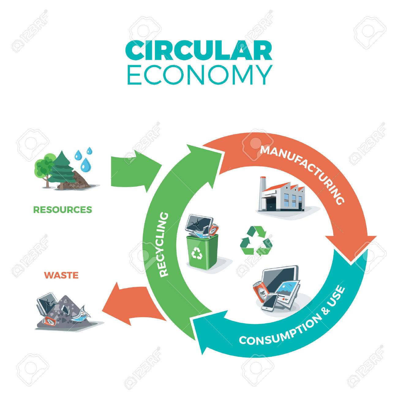 illustration of circular economy showing product and material flow on white background with arrows. Product life cycle. Natural resources are taken to manufacturing. After usage product is recycled or dumped. Waste recycling management concept. - 55839795