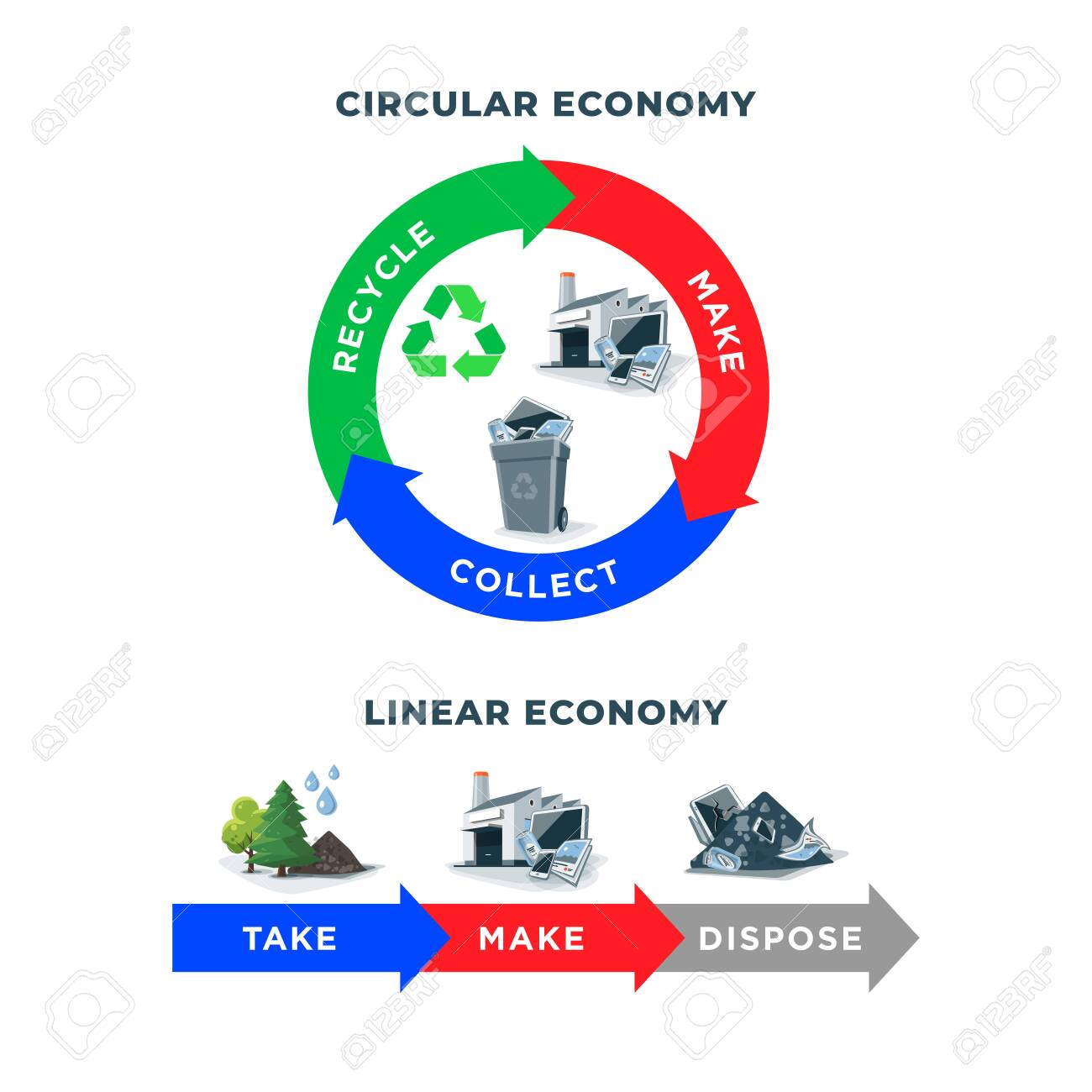 Comparing circular and linear economy showing product life cycle. Natural resources taken to manufacturing. After usage product is recycled or disposed. Waste recycling isolated on white background. - 139572560