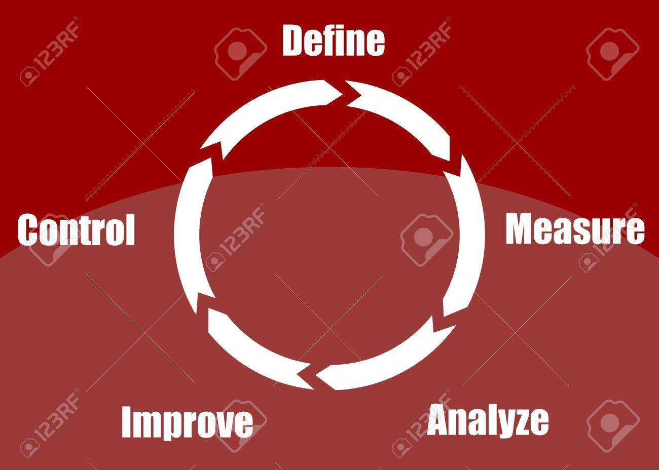 Concept of continuous improvement process or cycle (define, measure, analyze, improve, control) presented in a poster Stock Vector - 19217723
