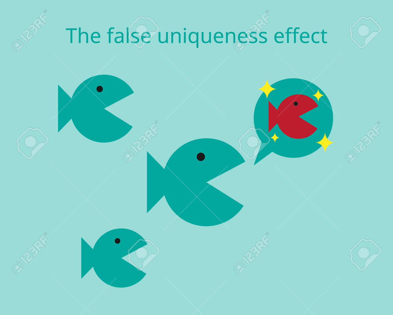 False Consensus Effect to underestimate the extent others actually possess the same attributes or talents and positive traits as yourself - 165912066