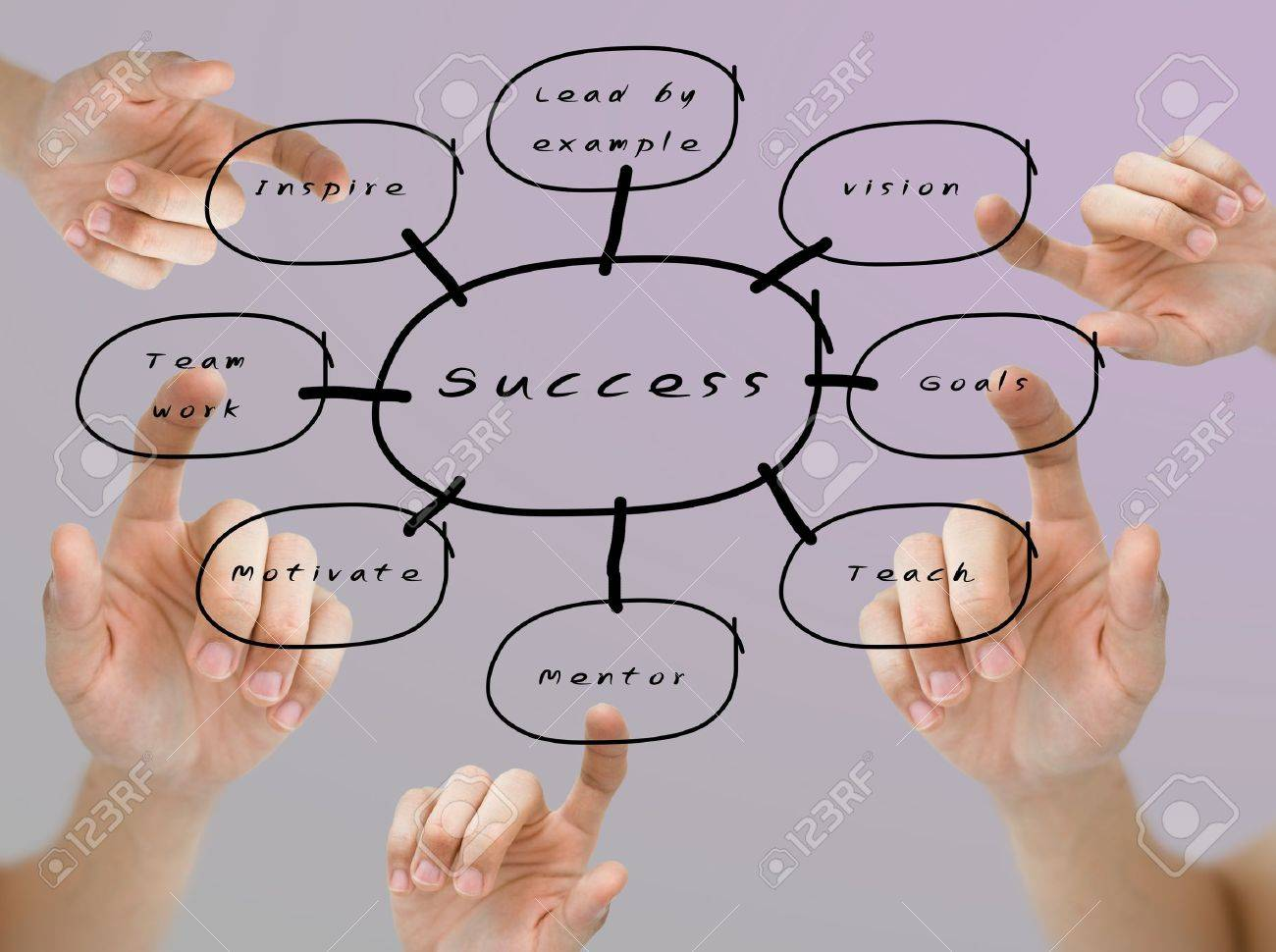 hand pointed the word of vision goals mentor team work and hand pointed the word of vision goals mentor team work and inspire on