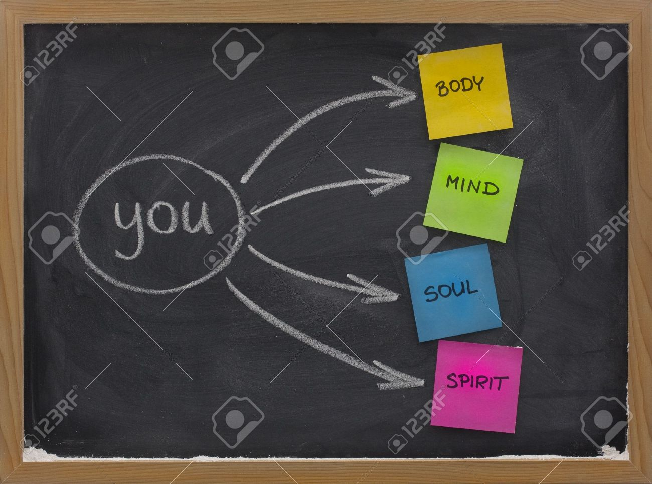 you, body, mind, soul, spirit - a simple mind map for personal growth or development sketched with white chalk and sticky notes on blackboard with eraser smudges Stock Photo - 4491467