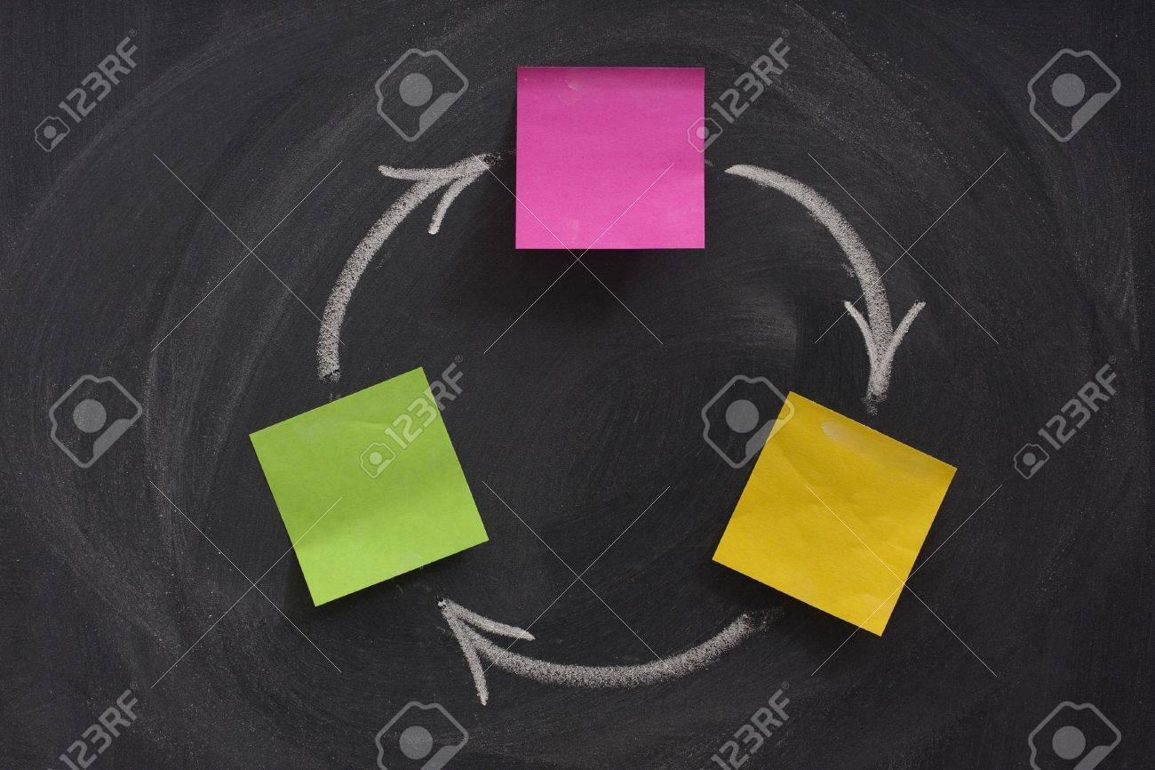 a flow diagram with three boxes created with blank sticky notes on blackboard, feedback or closed loop concept, eraser, smudge patterns Stock Photo - 4598019