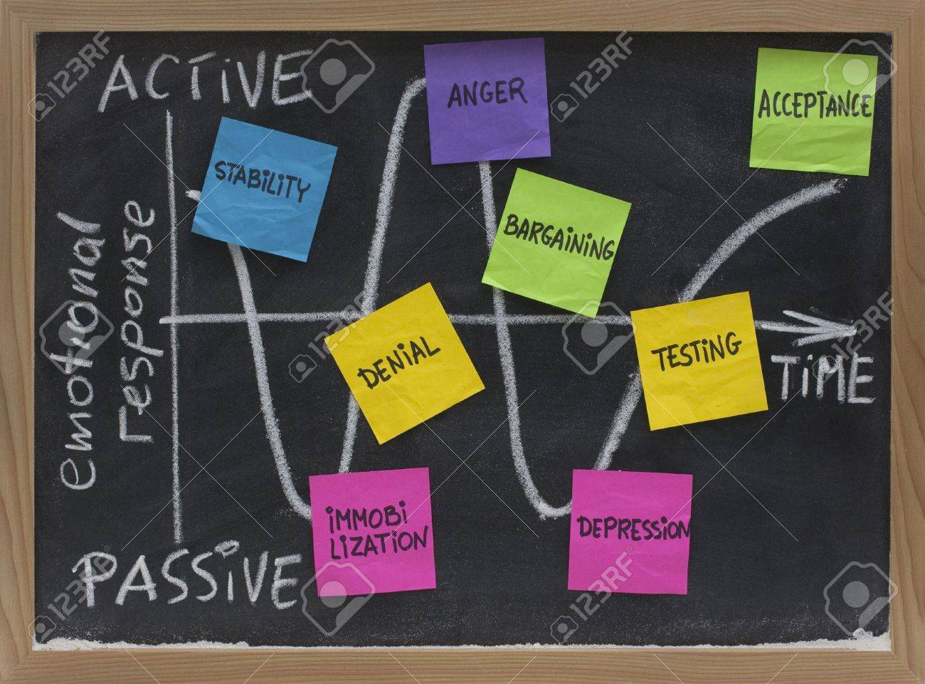 Kubler-Ross grief cycle concept (active, passive emotional response phases) sketched on blackboard with white chalk and sticky notes, Stock Photo - 5139119
