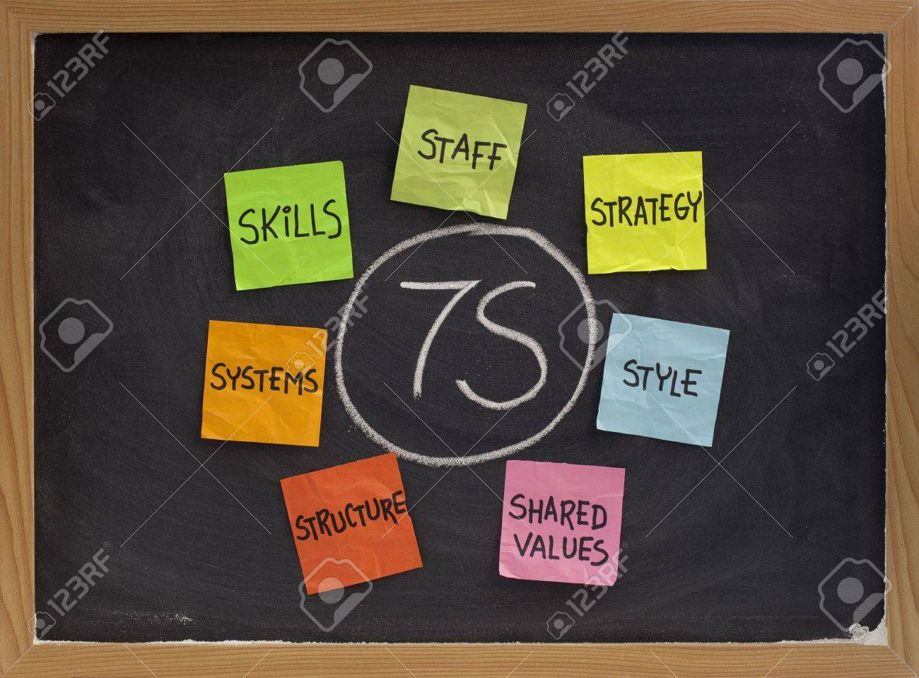 7S model for organizational culture, analysis and development (skills, staff, strategy, systems, structure, style, shared values) - colorful reminder notes, white chalk drawing on blackboard Stock Photo - 6161097