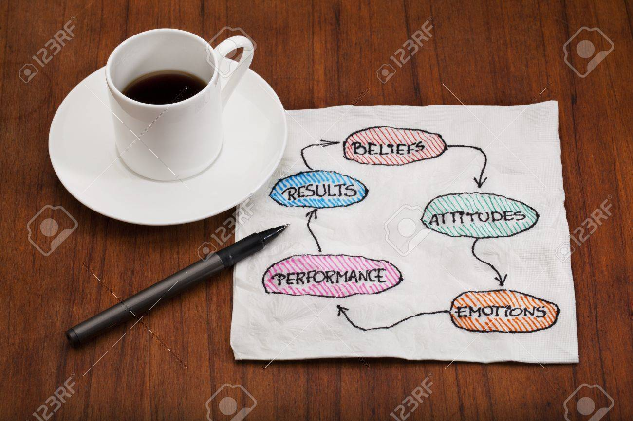 belief, attitude, emotion, performance, result, feedback cycle - concept presented as a napkin doodle with espresso coffee cup on wood table Stock Photo - 8554162