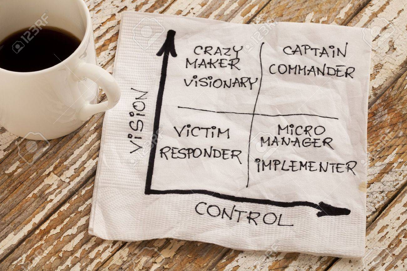 vision and control concept - self-management matrix  with victim (responder), crazy maker (visionary), micromanager (implementer), captain (commander) - napkin sketch and espresso coffee cup on a grunge wooden table Stock Photo - 9157463