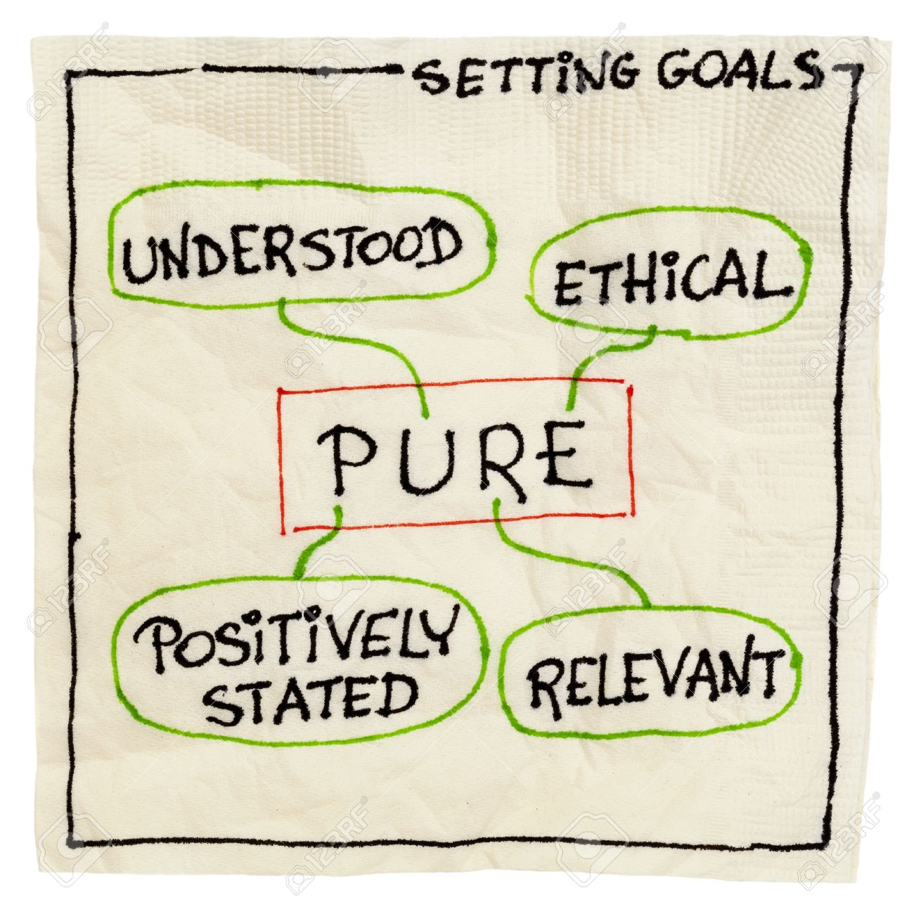 PURE (positively stated, understood, relevant, ethical) goal setting concept - a napkin doodle isolated on white Stock Photo - 15031363