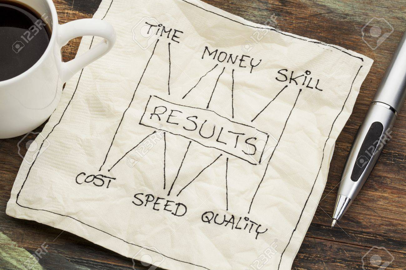 management concept of balance between invested time, money, skill and cost, speed, napkin doodle with a cup of coffee Stock Photo - 16878530