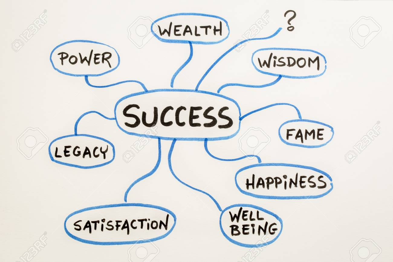Meaning Of Success Concept Or Mindmap Sketch On A Matting Board