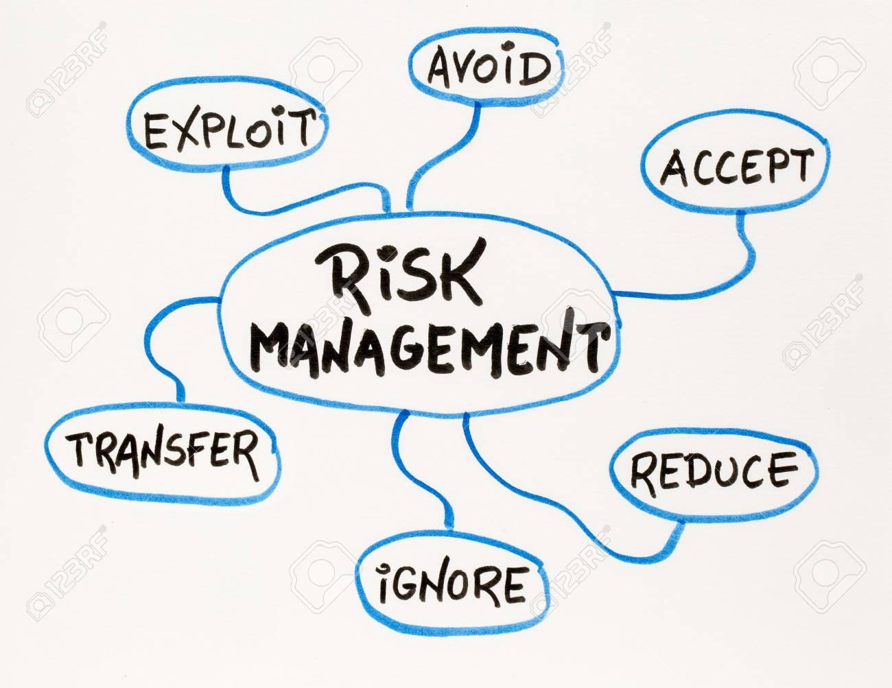 Risk management flow chart or mind map a sketch on a matting risk management flow chart or mind map a sketch on a matting board stock photo nvjuhfo Images