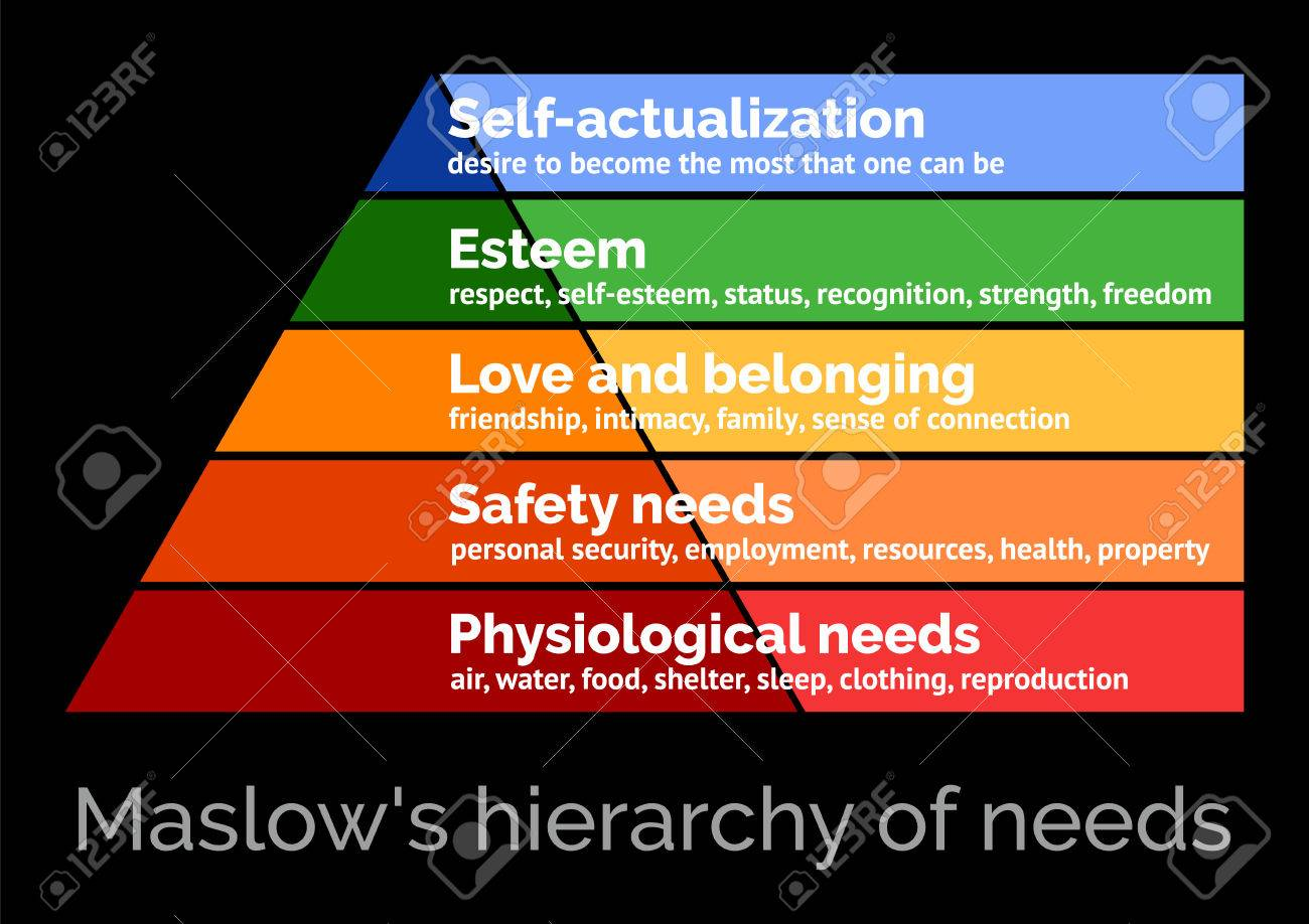 Maslows hierarchy of needs, scalable vector illustration - 74580883