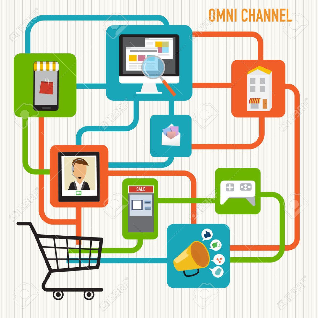 OMNI-Channel-Konzept Für Das Digitale Marketing Und Online-Shopping ...