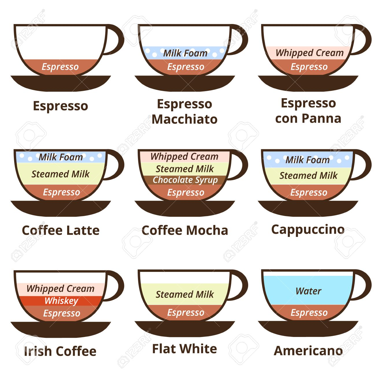 Set Of 9 Kinds Of Coffee: Espresso, Late, Cappuccino, Mocha ...