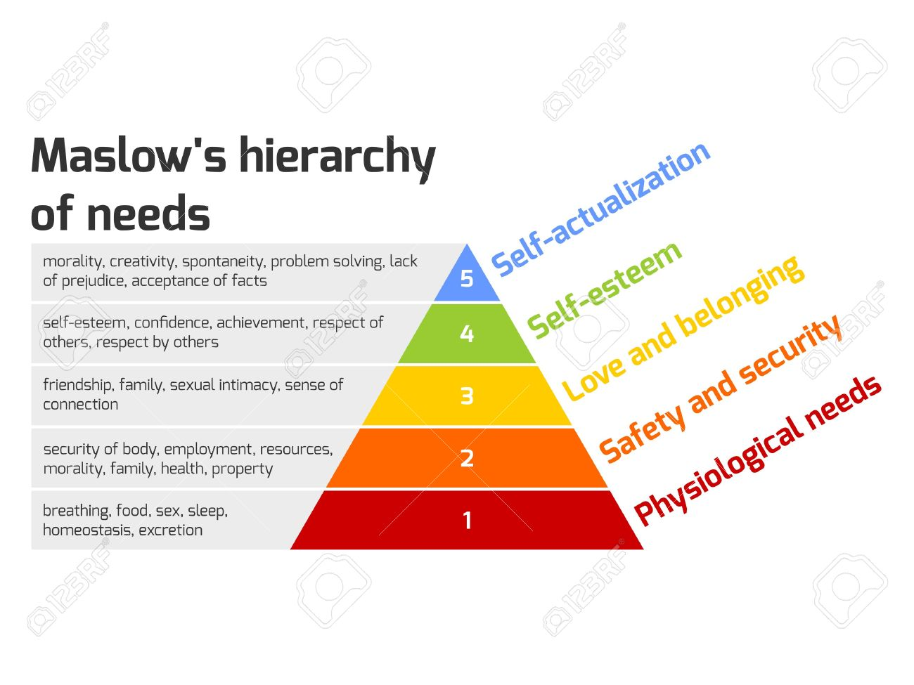 Maslows hierarchy of needs represented as a pyramid with the maslows hierarchy of needs represented as a pyramid with the more basic needs at the bottom publicscrutiny Images