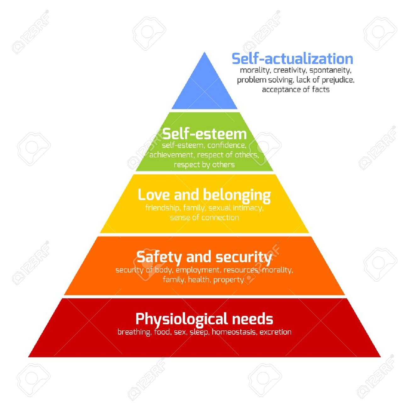 Maslows hierarchy of needs represented as a pyramid with the maslows hierarchy of needs represented as a pyramid with the more basic needs at the bottom ccuart Choice Image