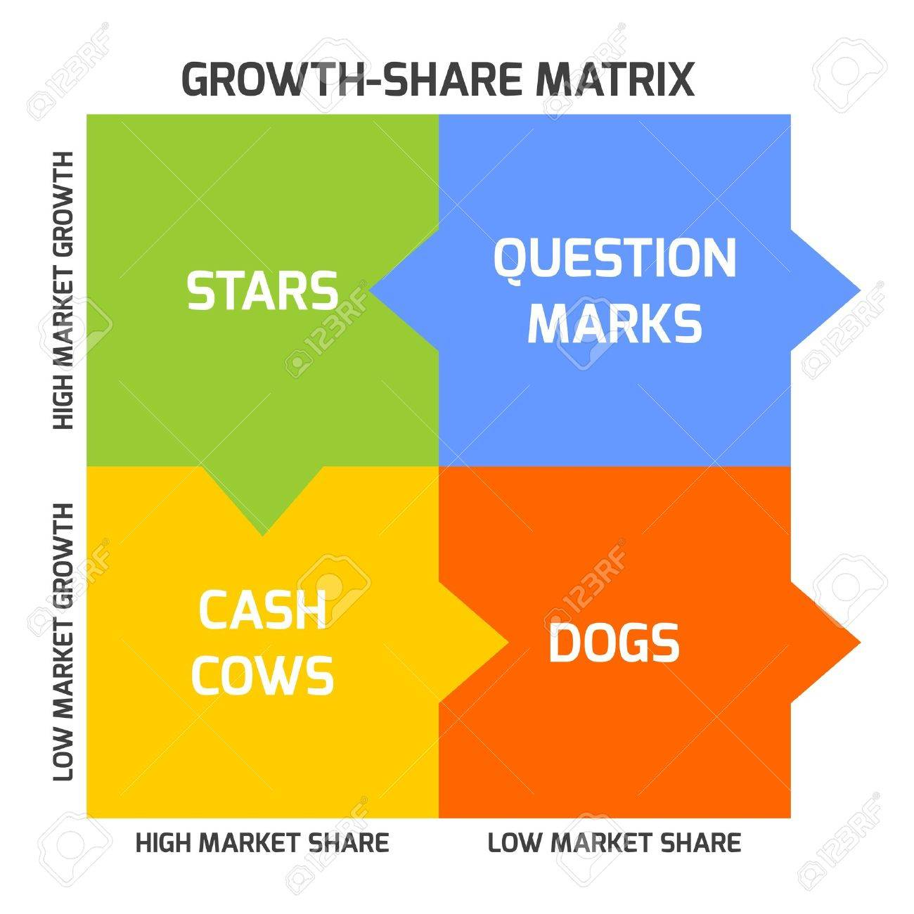 BCG matrix, or Boston matrix, aims to identify high-growth prospects by categorizing the products according to growth rate and market share. - 52308662