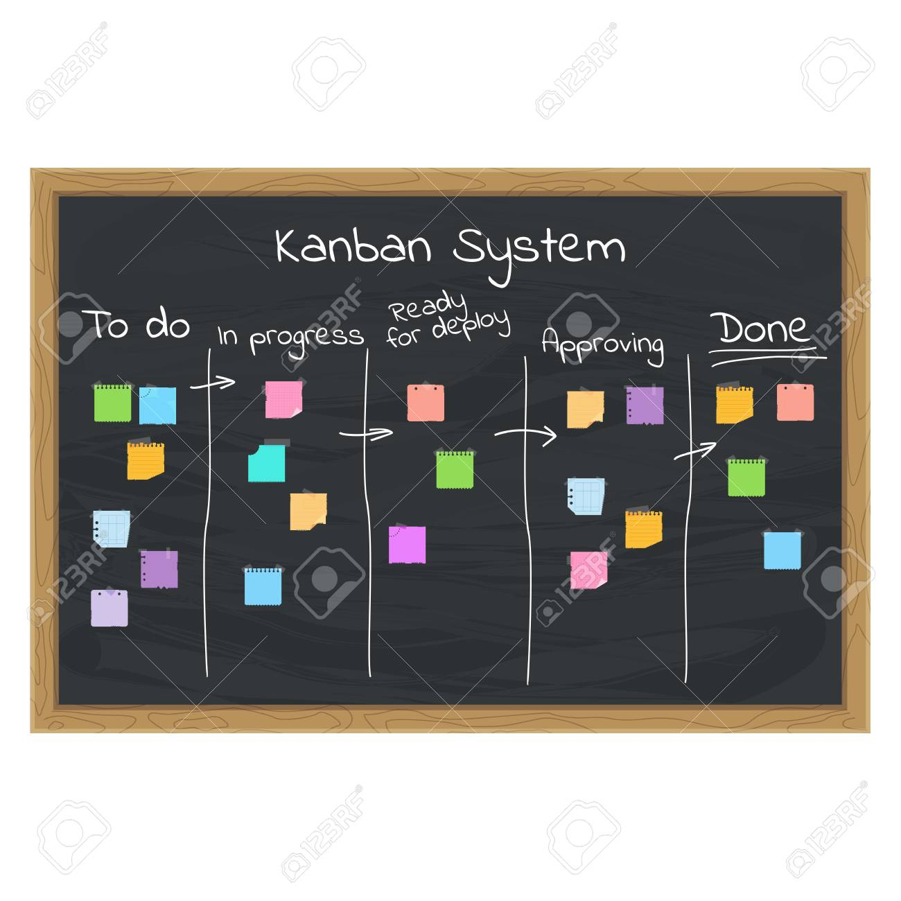 Kanban system concept with sticky notes on chalk board. - 98421209