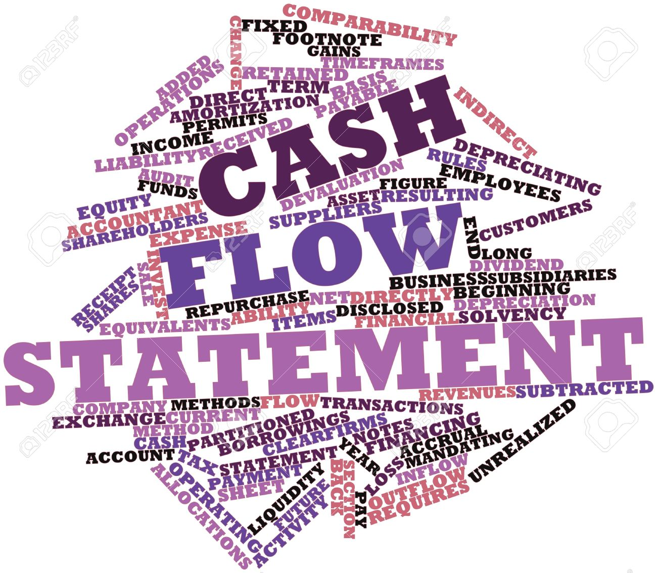 Abstract Word Cloud For Cash Flow Statement With Related Tags – Cash Flow Statement