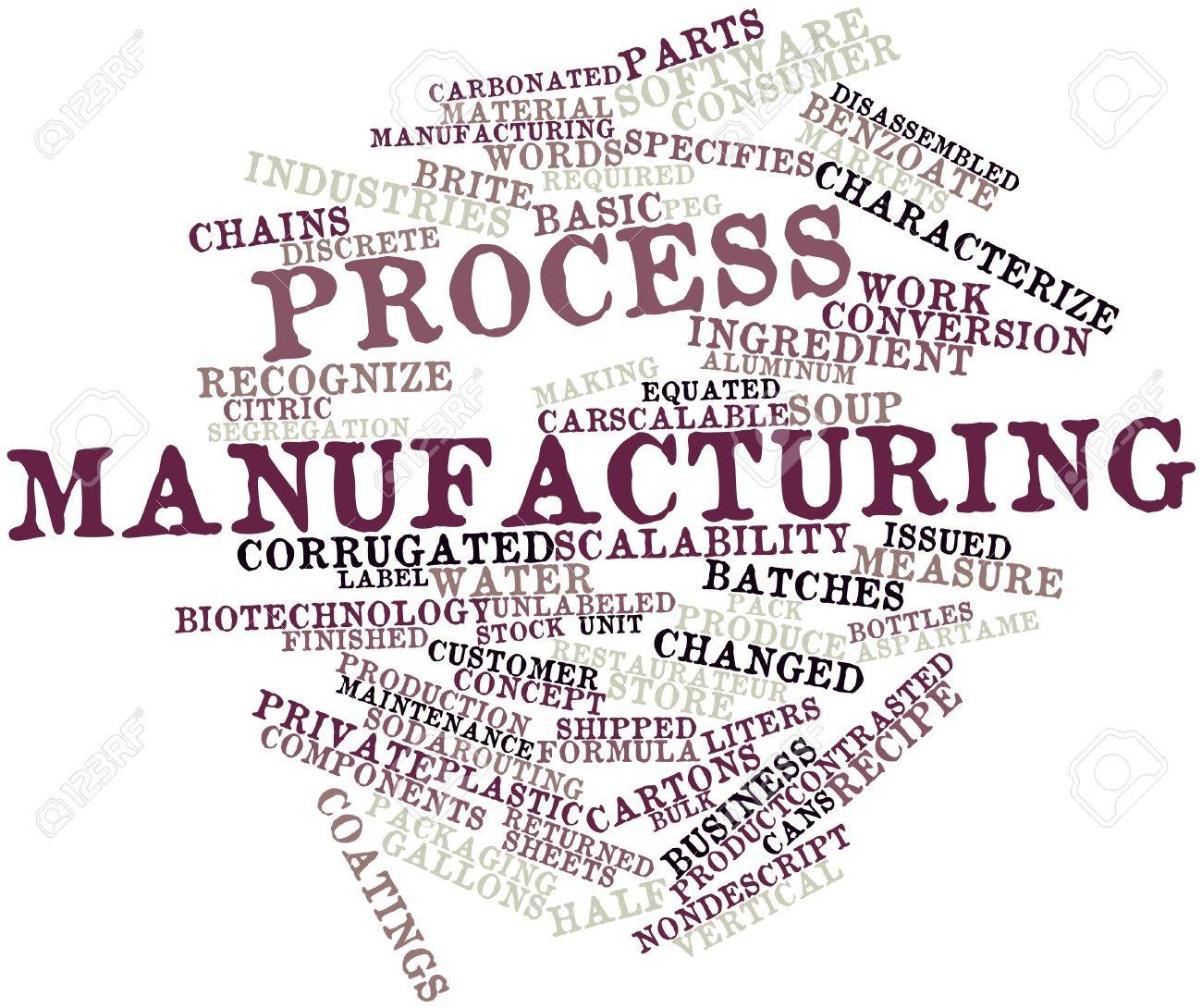 Abstract word cloud for Process manufacturing with related tags