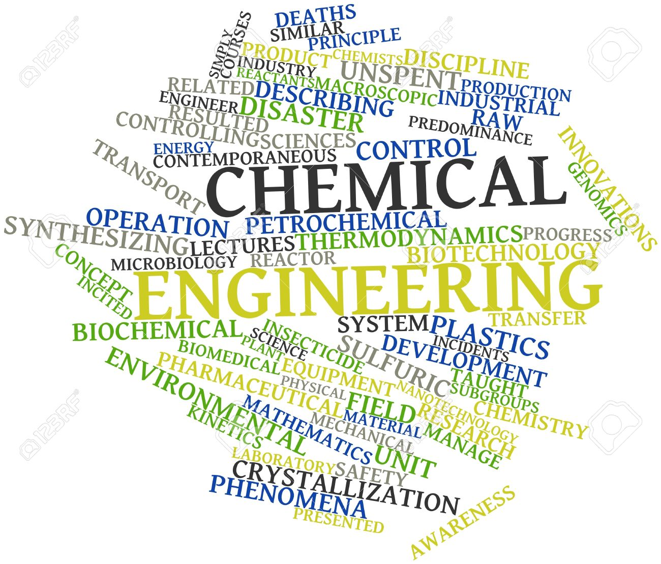 abstract word cloud for chemical engineering with related tags