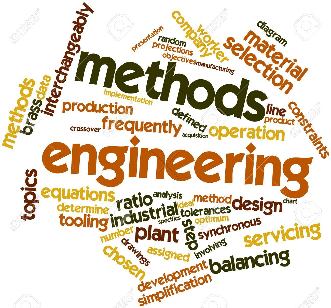 occurrence: Abstract word cloud for Methods engineering with related tags  and terms