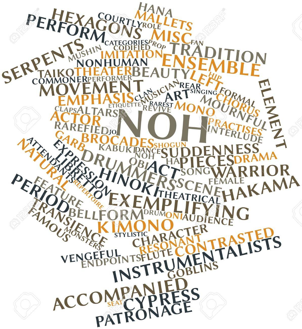 Abstract word cloud for Noh with related tags and terms Stock Photo - 16983182